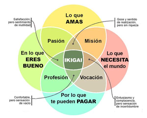 Qué es ikigai y cómo te puede ayudar en tu oposición